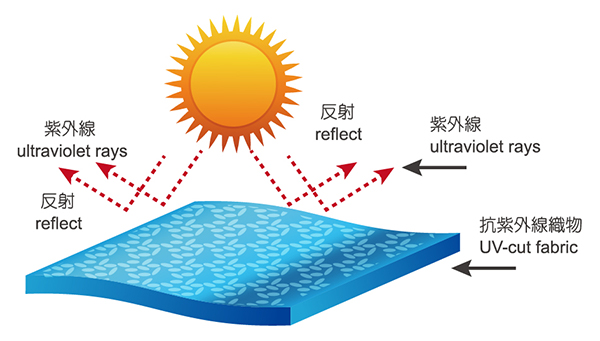 pollution water and ultra violet rays And some, like ultraviolet radiation, are ambiguous: the same rays that can cause skin cancer and cataracts also help the body make vitamin d serc researchers trace pollution from its origins in the air, the land and the water.